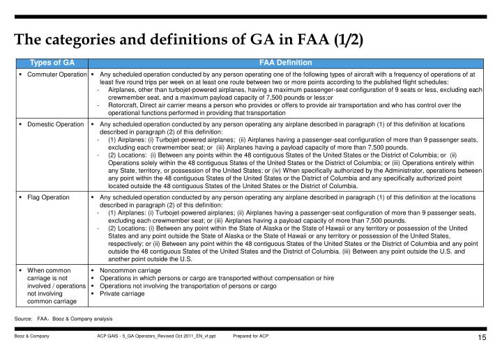 The categories and definitions of GA in FAA (1/2)