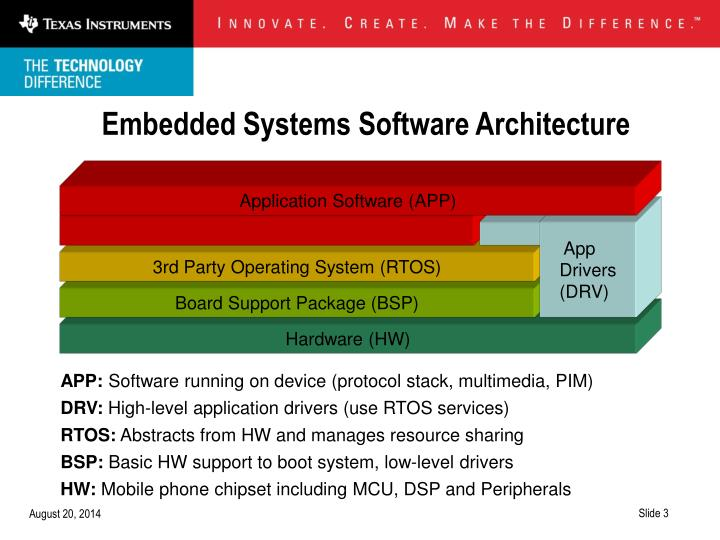 Embedded systems software architecture