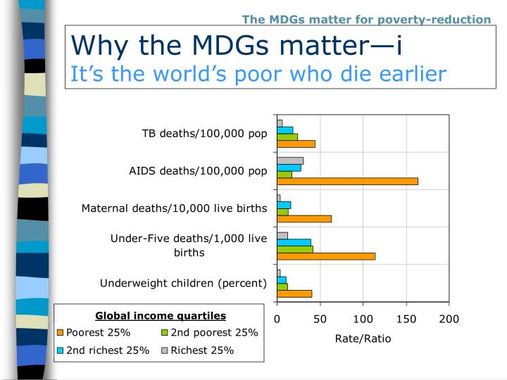 Why the mdgs matter i it s the world s poor who die earlier