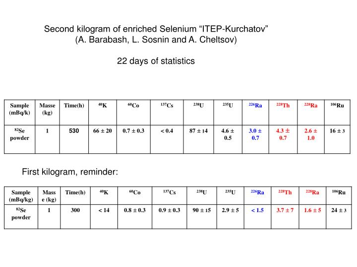 "Second kilogram of enriched Selenium ""ITEP-Kurchatov"""