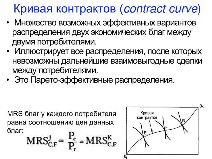 Кривая контрактов (