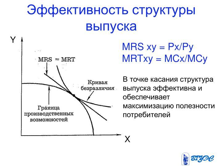 Эффективность структуры выпуска