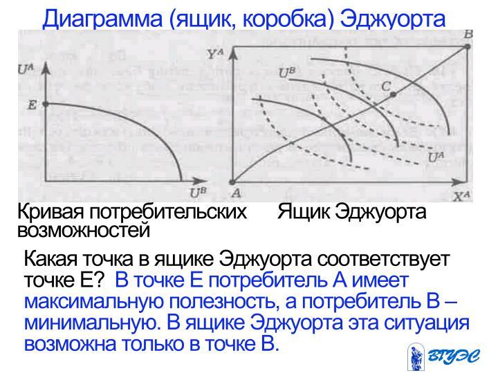 Диаграмма (ящик, коробка)