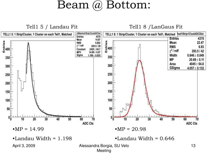 Beam @ Bottom: