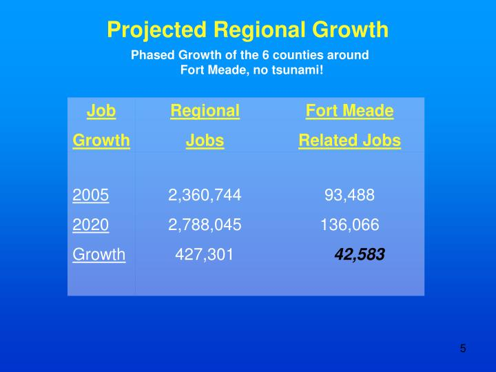 Projected Regional Growth
