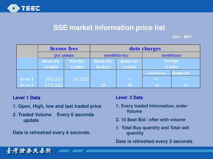 SSE market information price list