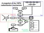 a snapshot of the vspu redistribution mechanism