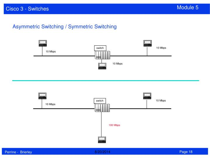 Asymmetric Switching / Symmetric Switching