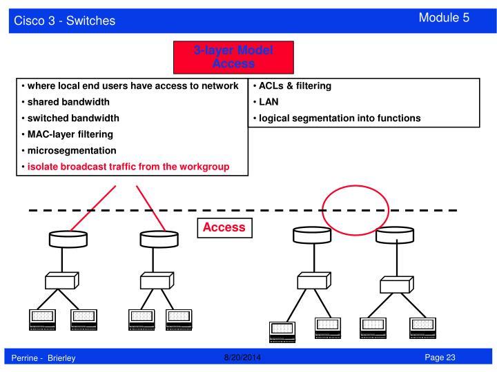 3-layer Model Access
