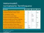 vektormodell normalisierte termfrequenz