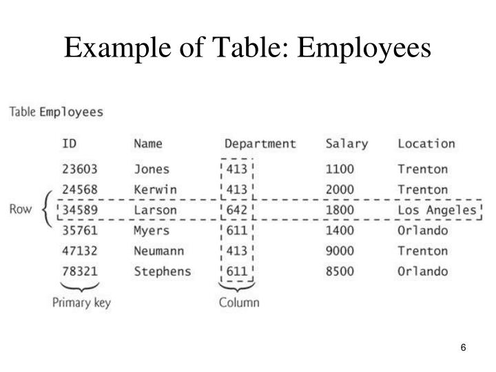 Example of Table: Employees