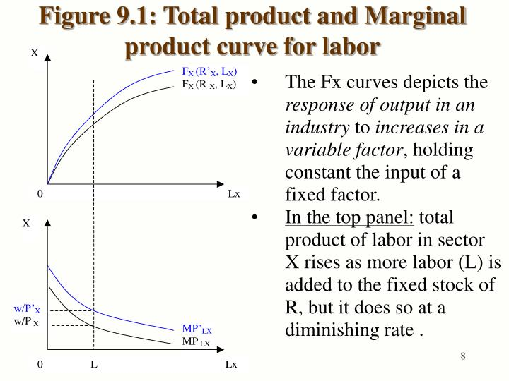 Figure 9.1: Total product and Marginal product curve for labor