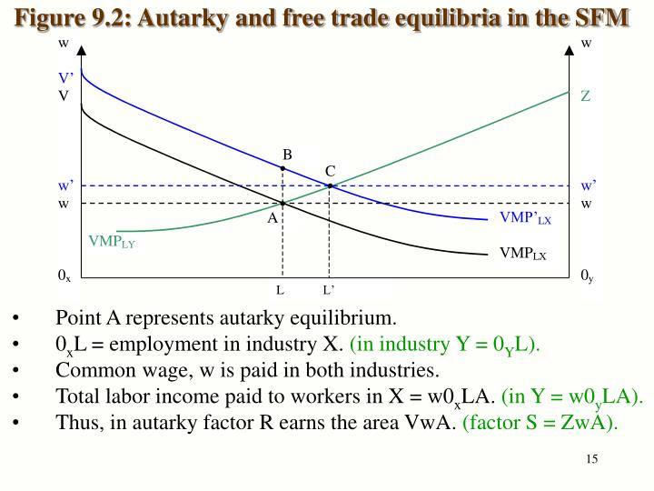 Figure 9.2: Autarky and free trade equilibria in the SFM