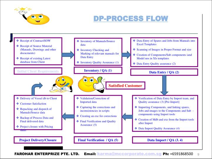 DP-PROCESS FLOW
