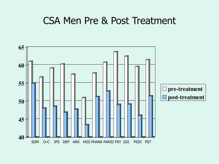 CSA Men Pre & Post Treatment