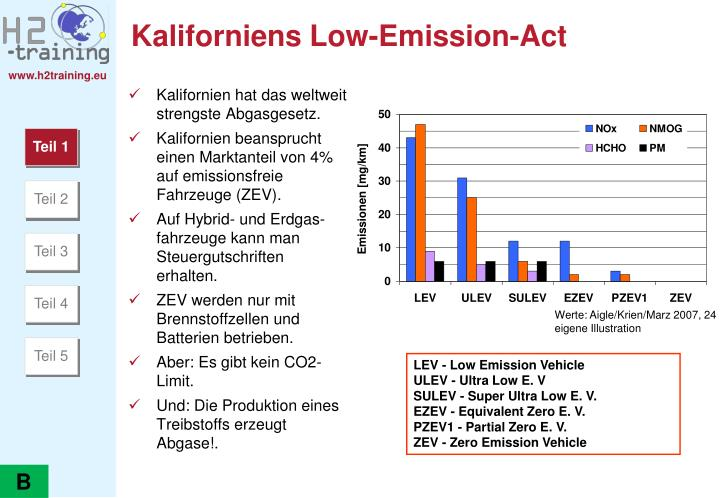 Kaliforniens Low-Emission-Act