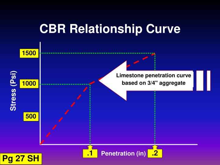Limestone penetration curve