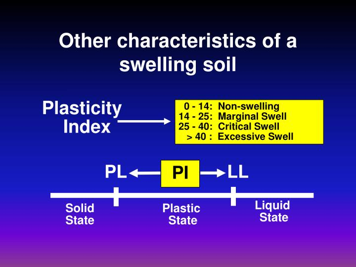 Other characteristics of a swelling soil