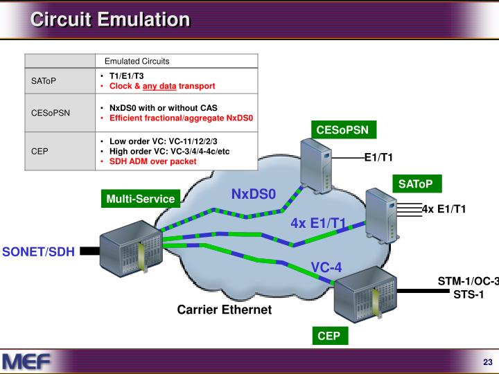 Circuit Emulation