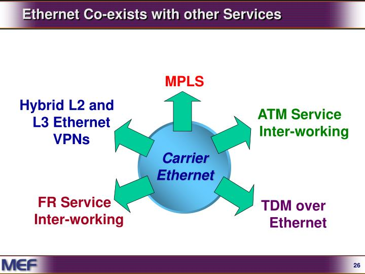 Ethernet Co-exists with other Services