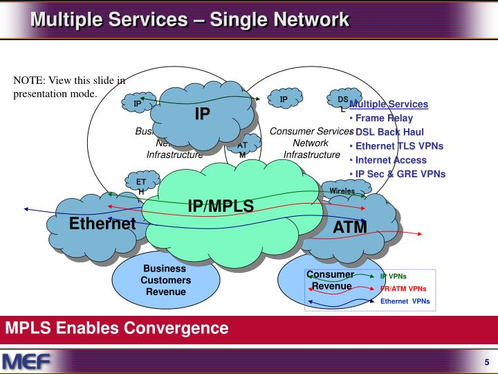 Multiple Services – Single Network
