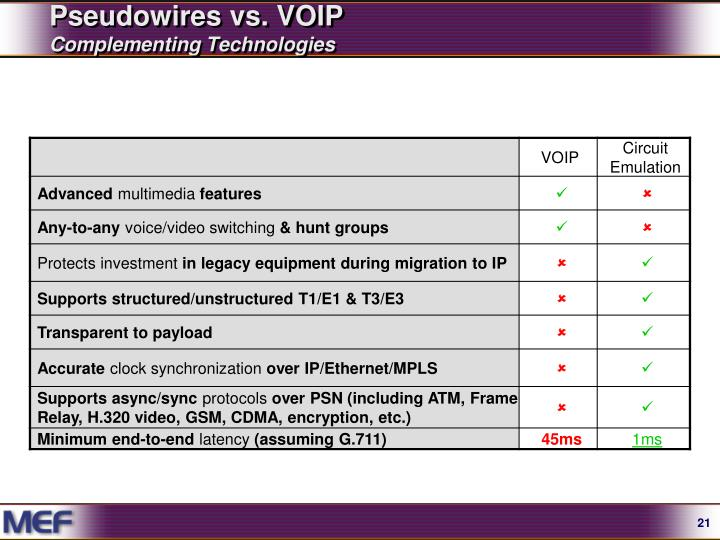 Pseudowires vs. VOIP