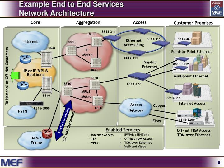 Example End to End Services
