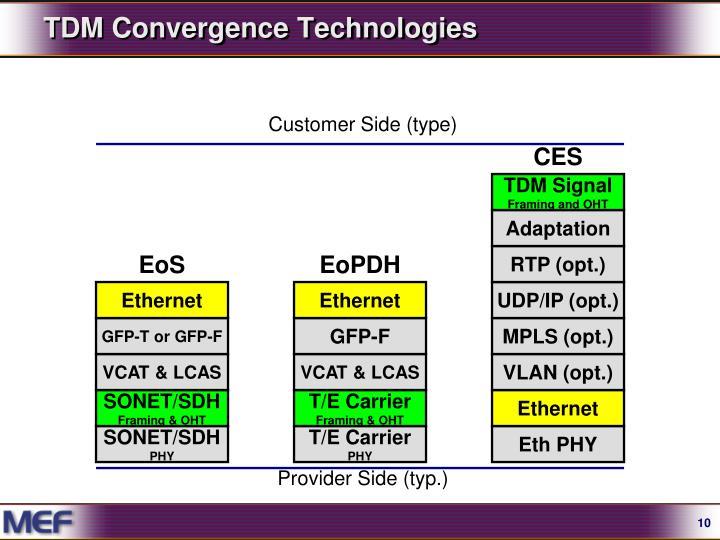 TDM Convergence Technologies
