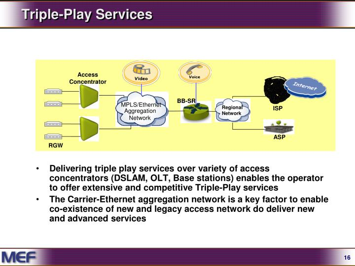 Triple-Play Services