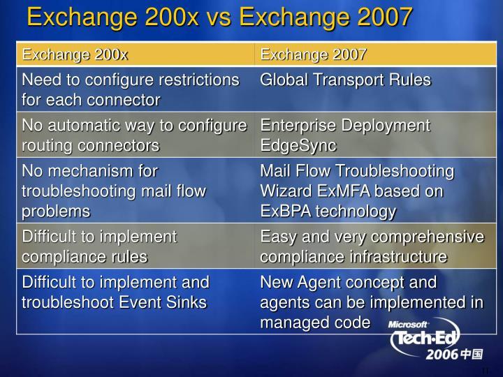 Exchange 200x vs Exchange 2007
