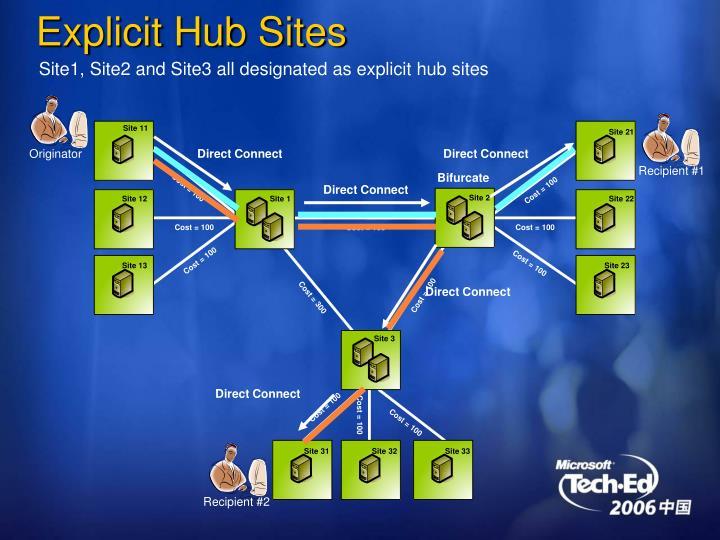 Explicit Hub Sites