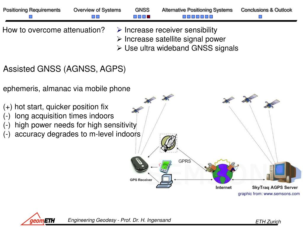 PPT - Overview of Current Indoor Positioning Systems