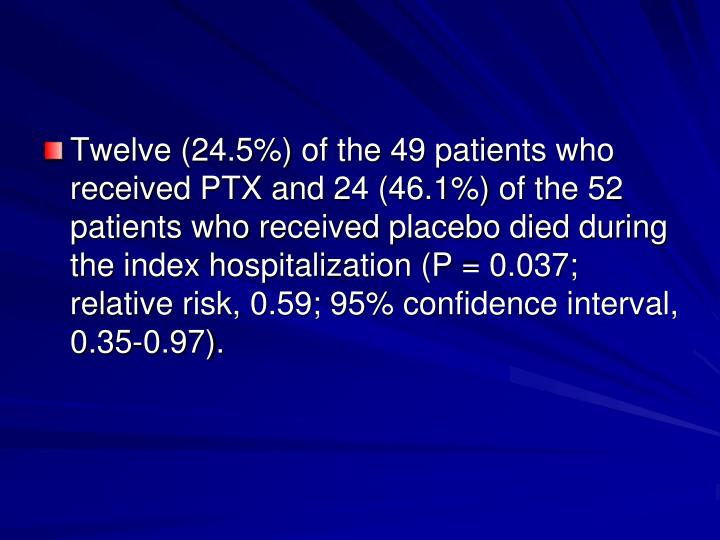 Twelve (24.5%) of the 49 patients who received PTX and 24 (46.1%) of the 52 patients who received placebo died during the index hospitalization (P = 0.037; relative risk, 0.59; 95% confidence interval, 0.35-0.97).