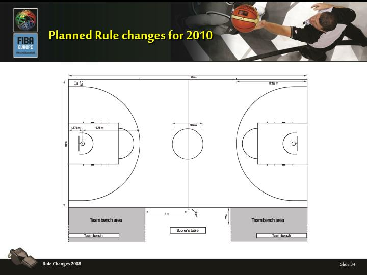 Planned Rule changes for 2010