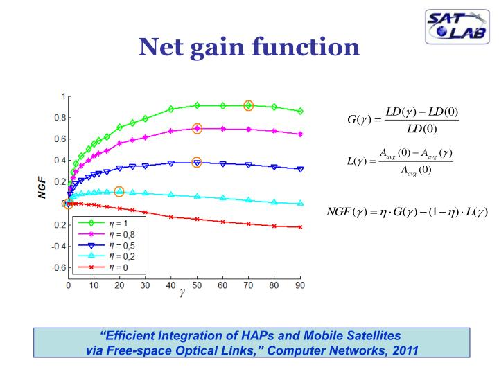 Net gain function