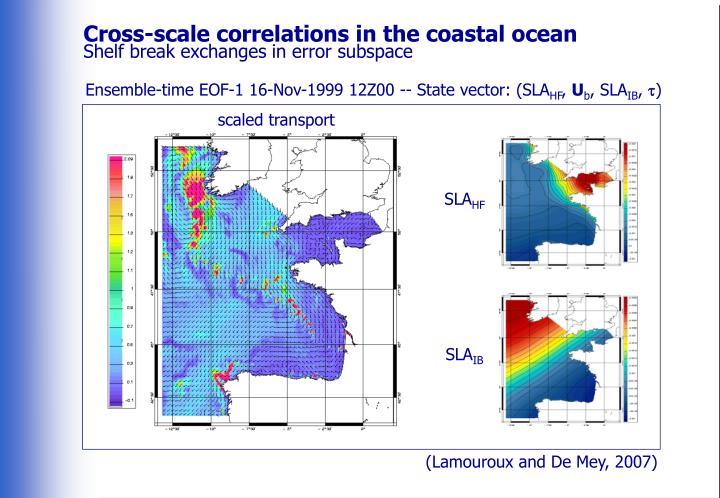 Cross-scale correlations in the coastal ocean