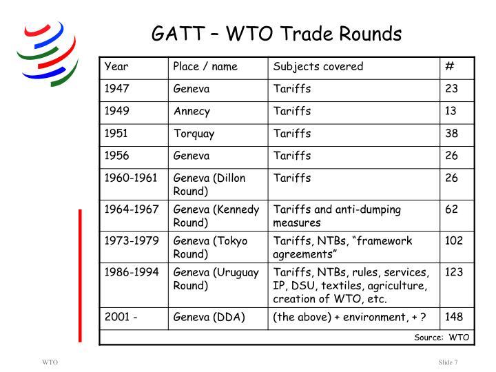 GATT – WTO Trade Rounds