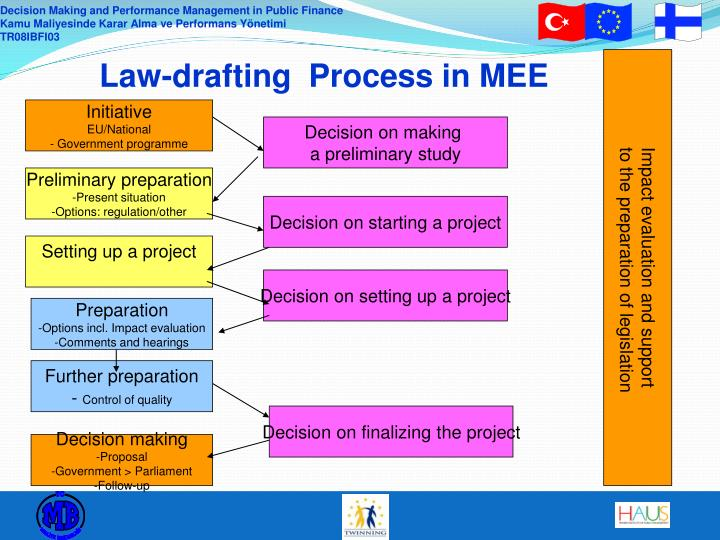 Law drafting process in mee
