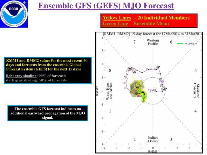 Ensemble GFS (GEFS) MJO Forecast