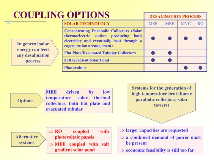 COUPLING OPTIONS
