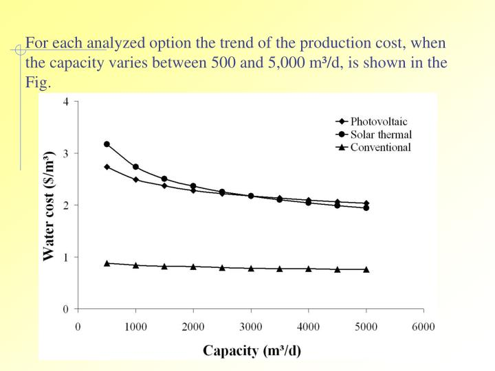 For each analyzed option the trend of the production cost, when