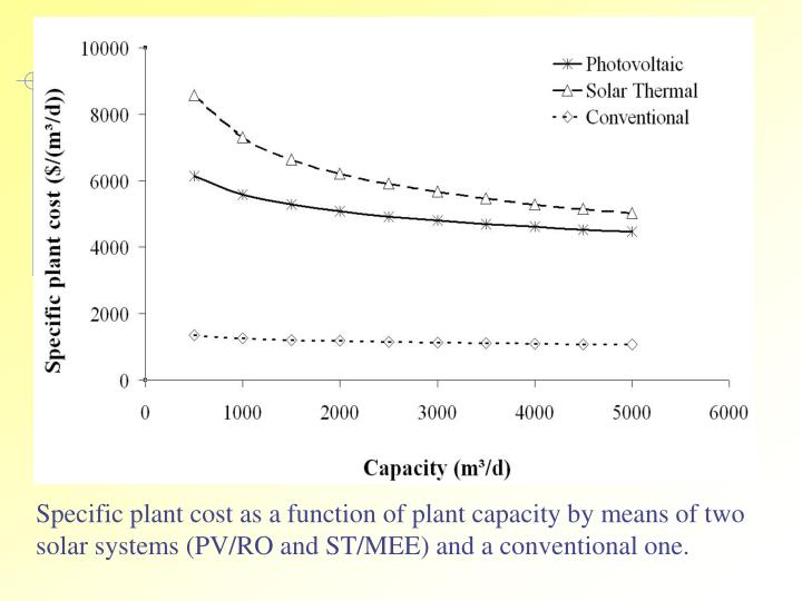 Specific plant cost as a function of plant capacity by means of two solar systems (PV/RO and ST/MEE) and a conventional one.