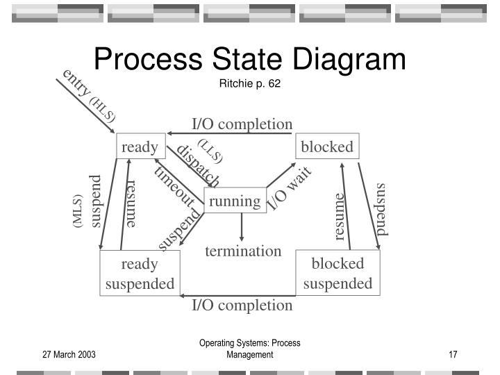 Process State Diagram