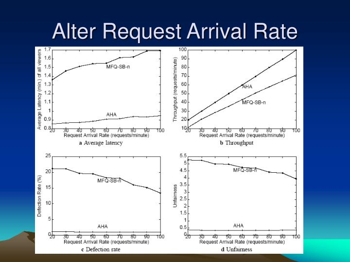 Alter Request Arrival Rate