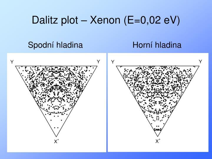 Dalitz plot – Xenon (E=0,02 eV)