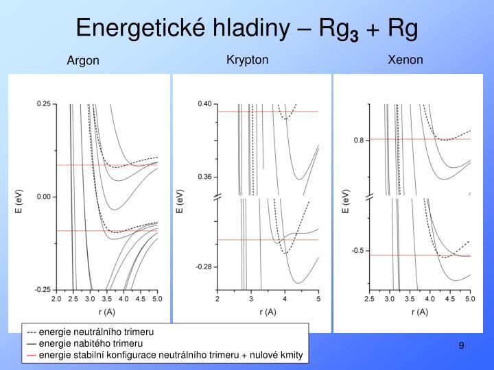 Energetické hladiny – Rg