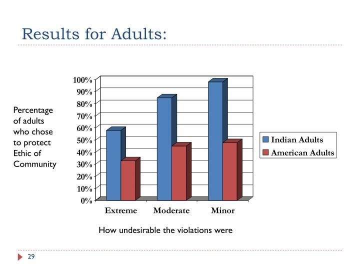 Results for Adults: