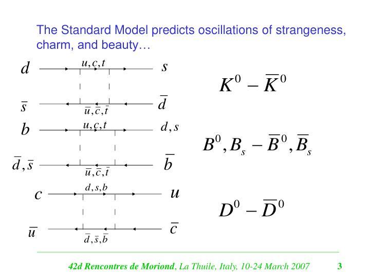 The Standard Model predicts oscillations of strangeness,