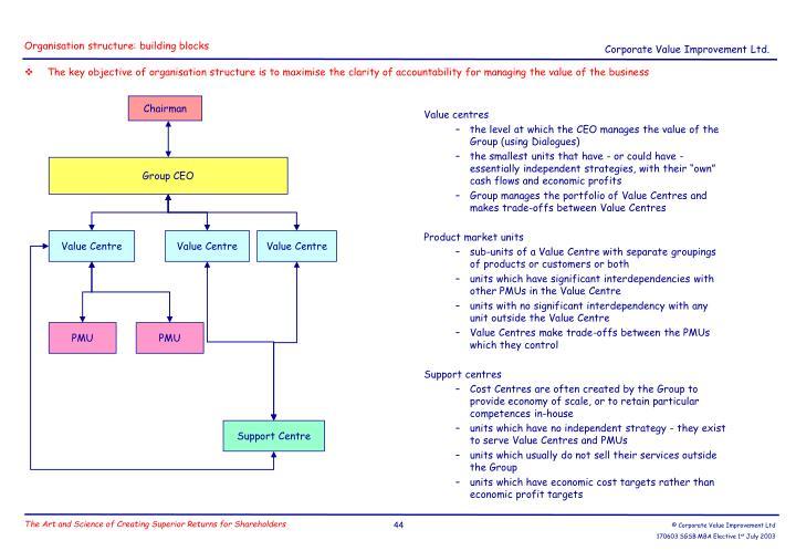 Organisation structure: building blocks