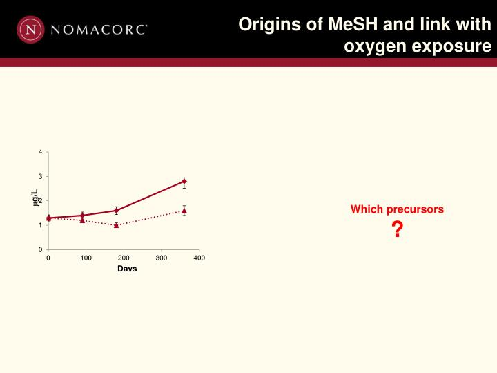 Origins of MeSH and link with oxygen exposure